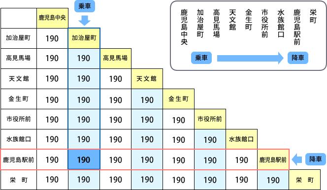 三角運賃表の見方